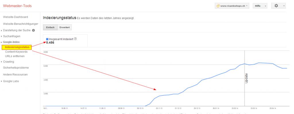 Indexierung Google