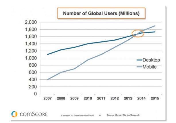 Desktop vs Mobile User