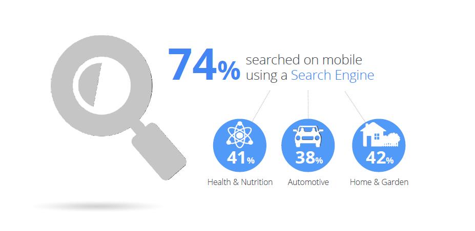 Anzahl Suchanfragen auf mobilen Geräten
