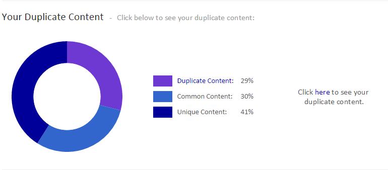 siteliner.com Chart für Duplicate content