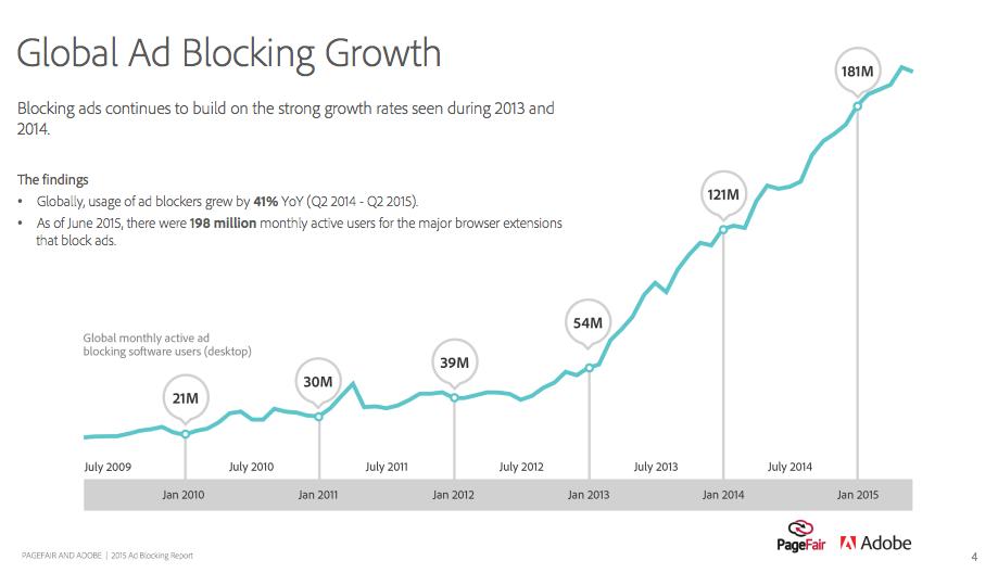 Chart welches die Wachstumsrate von Adblock Software zeigt